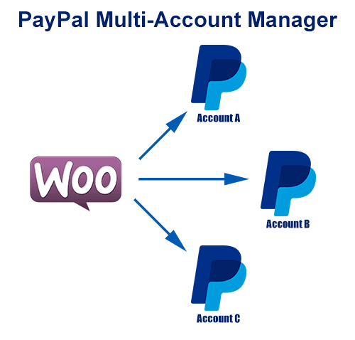 Multi Payment Account for WooCommerce